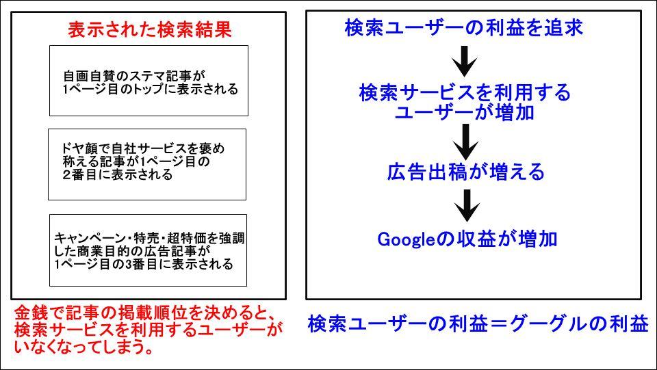 検索ユーザーの利益=グーグルの利益