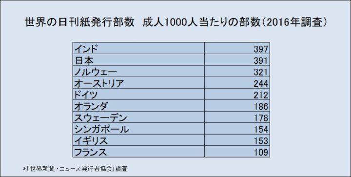 世界の日刊紙発行部数 成人1000人当たりの部数