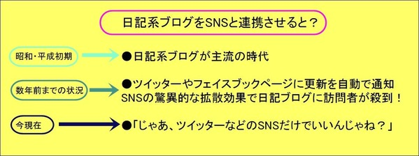 日記系ブログをSNSと連携させる