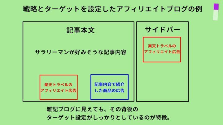 戦略とターゲットを設定したアフィリエイトブログの例